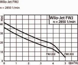 Horizontalna centrifugalna pumpa Hidrofor 750W FWJ 203 EM WILO