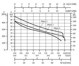 Hidrofor JP Basic 3 PT Grundfos